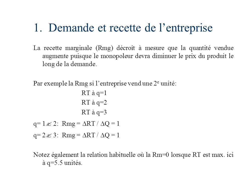 1. Demande et recette de lentreprise La recette marginale (Rmg) décroît à mesure que la quantité vendue augmente puisque le monopoleur devra diminuer