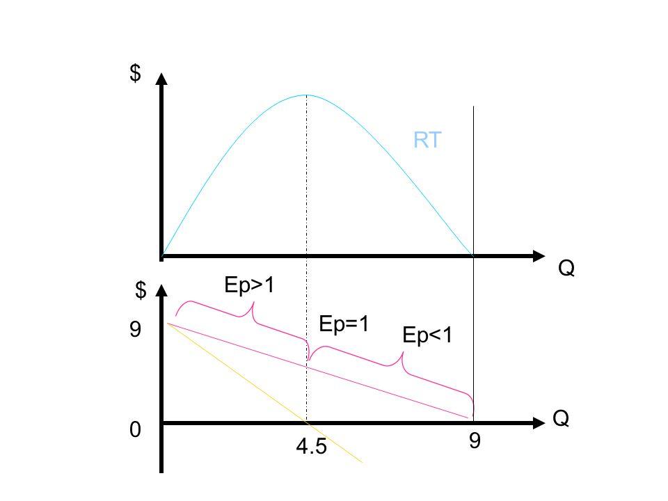 ë Une relation importante existe entre lélasticité de la demande et les Rmg Rmg = RT/ Q = (P *Q) / Q = P Q / P + Q P / Q = P + Q P / Q = P ( 1 + Q /P P / Q ) = P (1- 1 / Ep) si Ep = 1 Rm = 0, RT max donc si Ep > 1 Rm > 0.