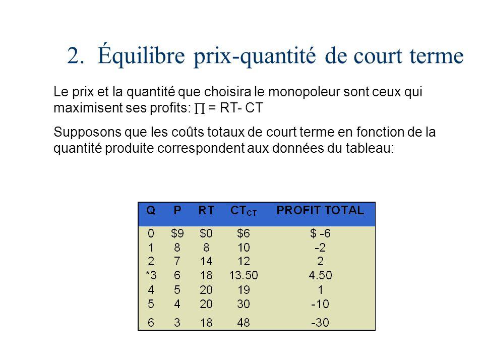 2. Équilibre prix-quantité de court terme Le prix et la quantité que choisira le monopoleur sont ceux qui maximisent ses profits: = RT- CT Supposons q