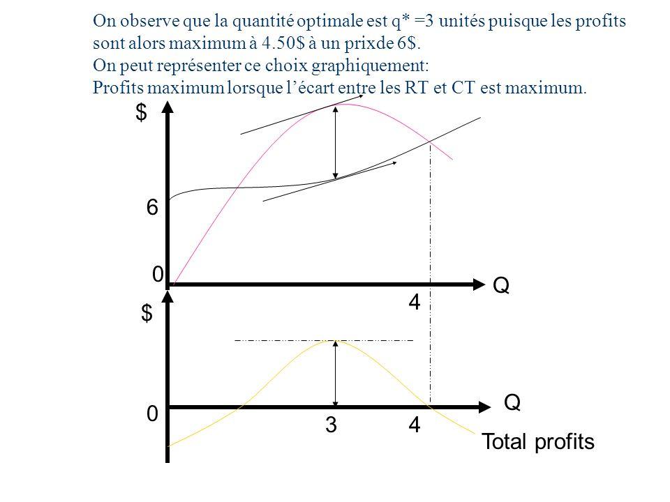 On observe que la quantité optimale est q* =3 unités puisque les profits sont alors maximum à 4.50$ à un prixde 6$. On peut représenter ce choix graph