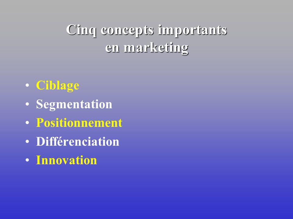 Caractéristiques distinctives du marketing Une fonction orientée vers lexterne Une fonction directement génératrice de revenus Une fonction centrale U