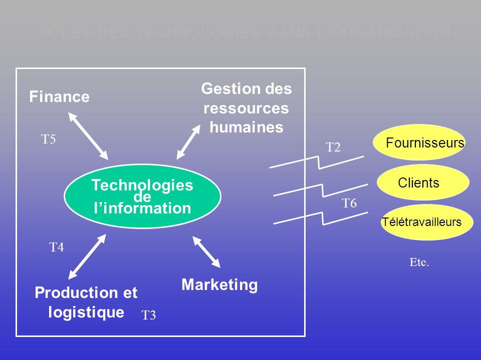 Technologies de linformation Matérie l Logiciels Ressources humaines Procédures T1 et T3