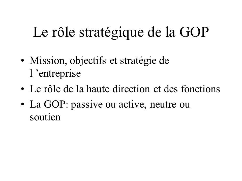 Le rôle stratégique de la GOP Mission, objectifs et stratégie de l entreprise Le rôle de la haute direction et des fonctions La GOP: passive ou active
