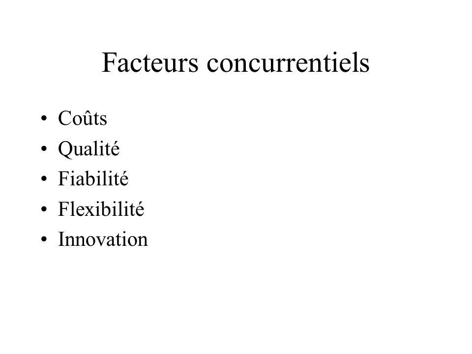 Facteurs concurrentiels Coûts Qualité Fiabilité Flexibilité Innovation