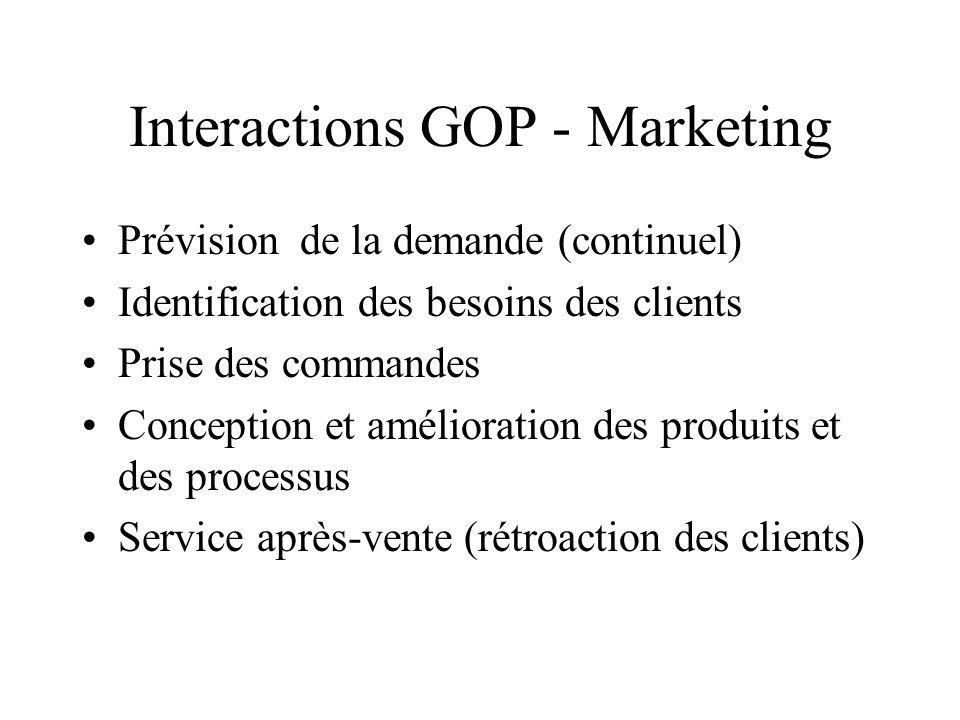 Interactions GOP - Marketing Prévision de la demande (continuel) Identification des besoins des clients Prise des commandes Conception et amélioration