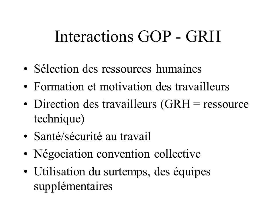 Interactions GOP - GRH Sélection des ressources humaines Formation et motivation des travailleurs Direction des travailleurs (GRH = ressource techniqu
