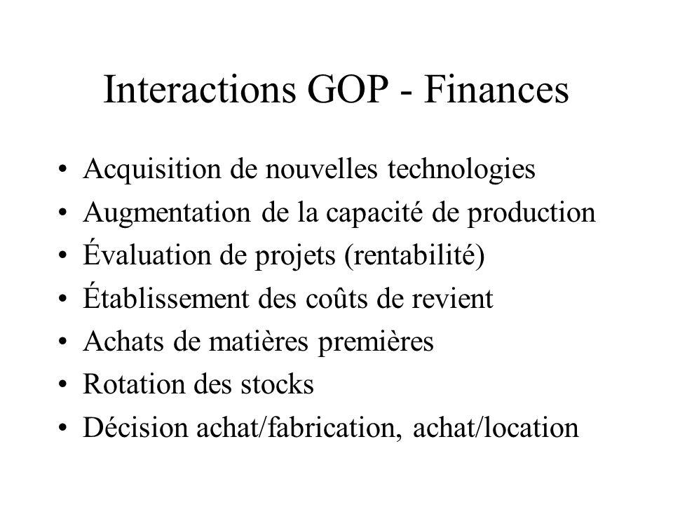 Interactions GOP - Finances Acquisition de nouvelles technologies Augmentation de la capacité de production Évaluation de projets (rentabilité) Établi