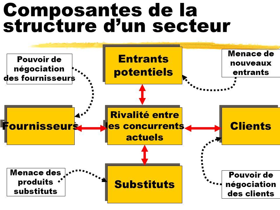 Composantes de la structure dun secteur Rivalité entre les concurrents actuels Rivalité entre les concurrents actuels Substituts Entrants potentiels E