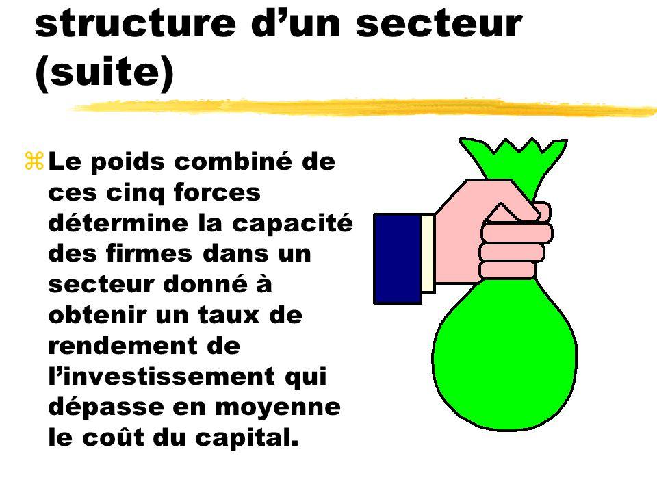 Composantes de la structure dun secteur (suite) zLe poids combiné de ces cinq forces détermine la capacité des firmes dans un secteur donné à obtenir