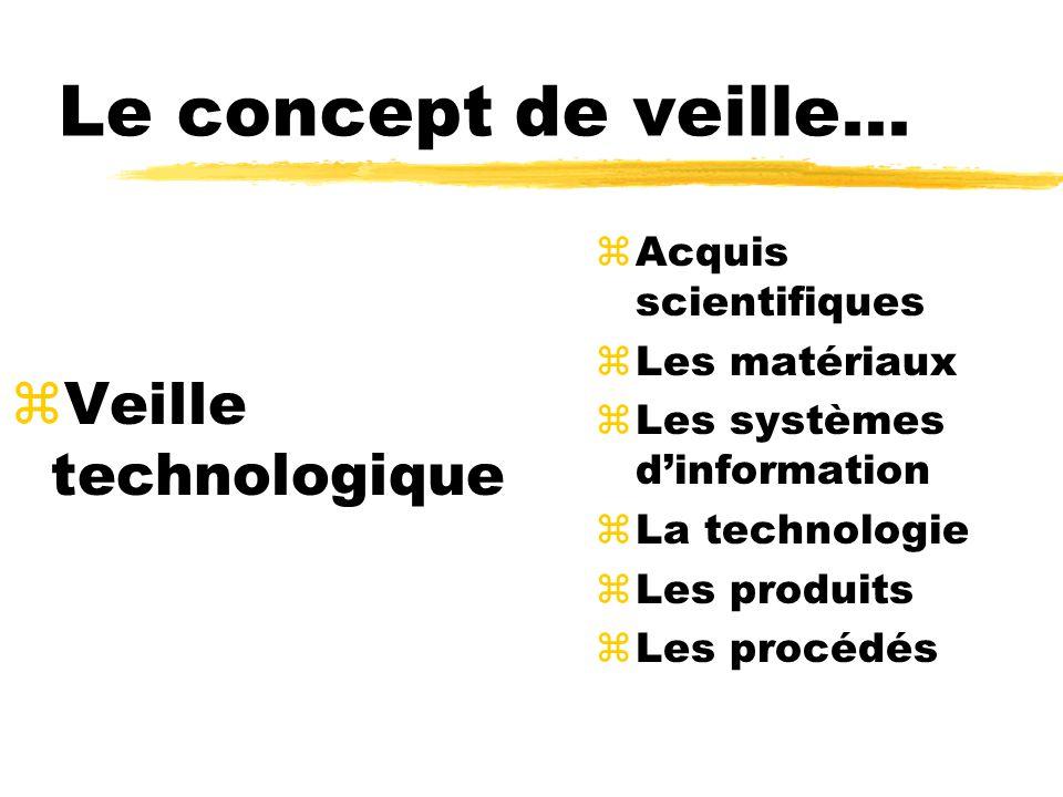 Le concept de veille... zVeille technologique zAcquis scientifiques zLes matériaux zLes systèmes dinformation zLa technologie zLes produits zLes procé