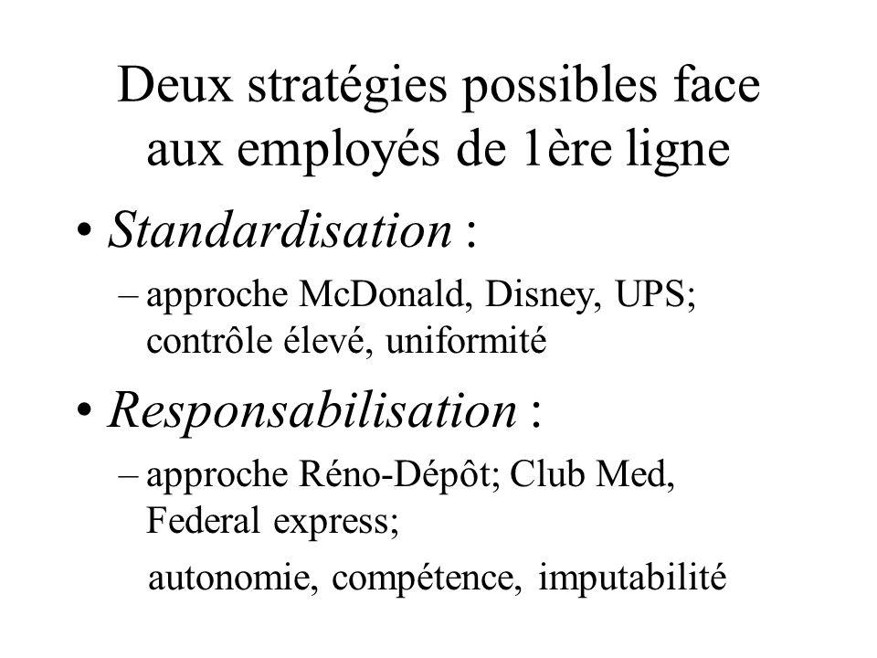 Deux stratégies possibles face aux employés de 1ère ligne Standardisation : –a–approche McDonald, Disney, UPS; contrôle élevé, uniformité Responsabilisation : –a–approche Réno-Dépôt; Club Med, Federal express; autonomie, compétence, imputabilité