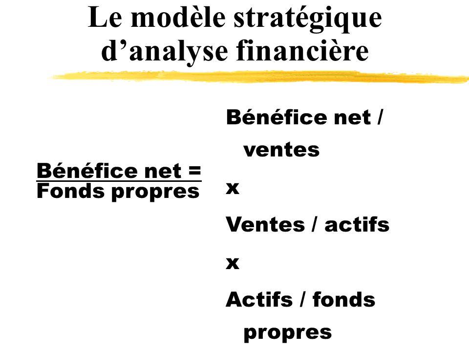 Le modèle stratégique danalyse financière Bénéfice net = Fonds propres Bénéfice net / ventes x Ventes / actifs x Actifs / fonds propres