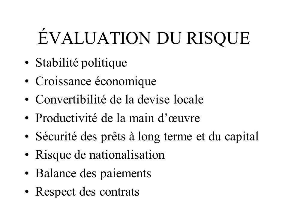 ÉVALUATION DU RISQUE Stabilité politique Croissance économique Convertibilité de la devise locale Productivité de la main dœuvre Sécurité des prêts à