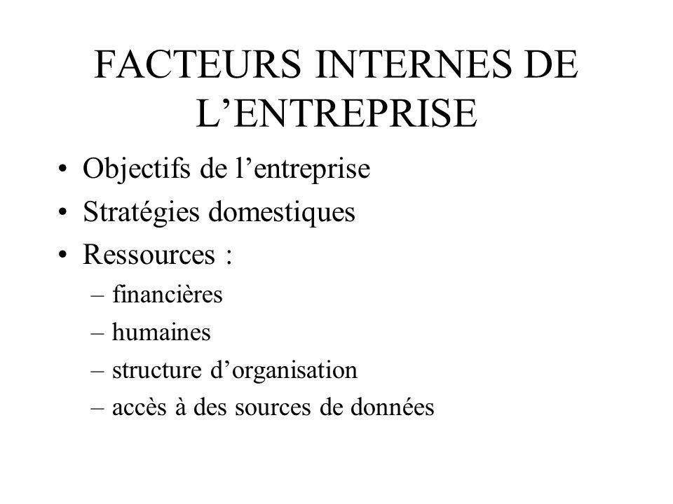 FACTEURS INTERNES DE LENTREPRISE Objectifs de lentreprise Stratégies domestiques Ressources : –financières –humaines –structure dorganisation –accès à