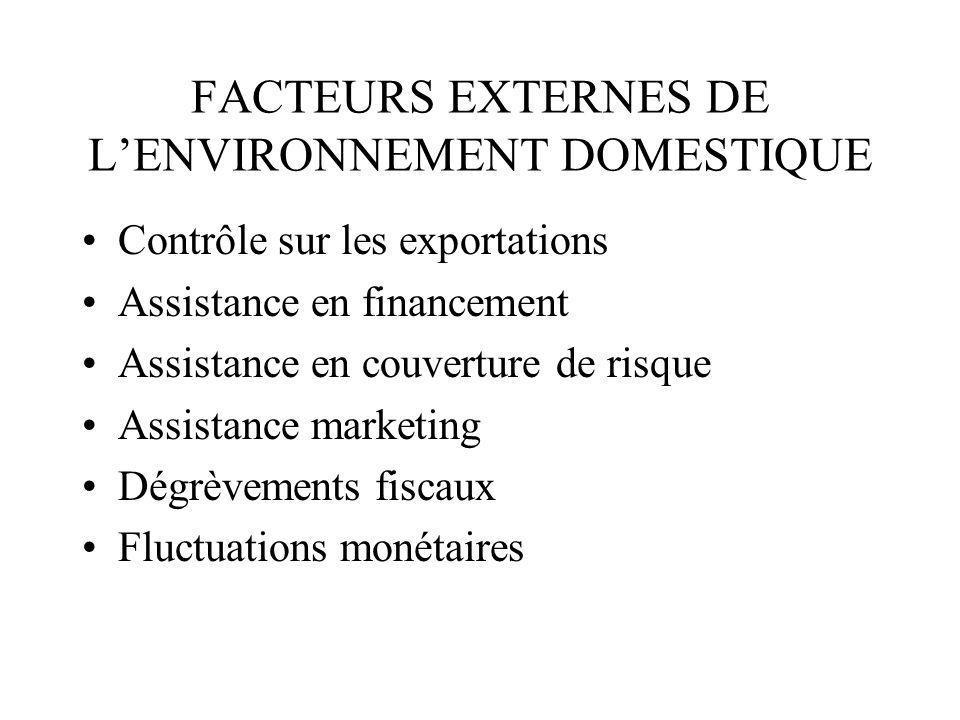 FACTEURS EXTERNES DE LENVIRONNEMENT DOMESTIQUE Contrôle sur les exportations Assistance en financement Assistance en couverture de risque Assistance m