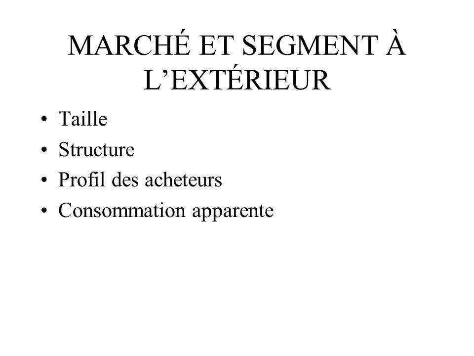 MARCHÉ ET SEGMENT À LEXTÉRIEUR Taille Structure Profil des acheteurs Consommation apparente
