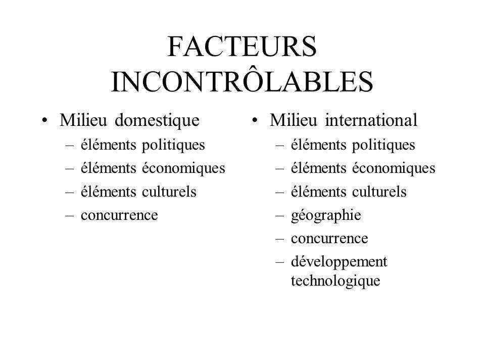 FACTEURS INCONTRÔLABLES Milieu domestique –éléments politiques –éléments économiques –éléments culturels –concurrence Milieu international –éléments p