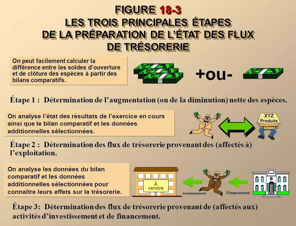 FIGURE 18-3 LES TROIS PRINCIPALES ÉTAPES DE LA PRÉPARATION DE LÉTAT DES FLUX DE TRÉSORERIE +ou- On peut facilement calculer la différence entre les so