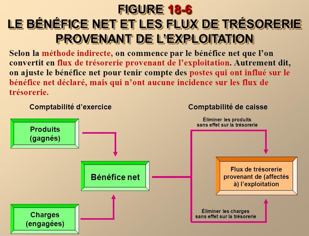 FIGURE 18-6 LE BÉNÉFICE NET ET LES FLUX DE TRÉSORERIE PROVENANT DE LEXPLOITATION Selon la méthode indirecte, on commence par le bénéfice net que lon c