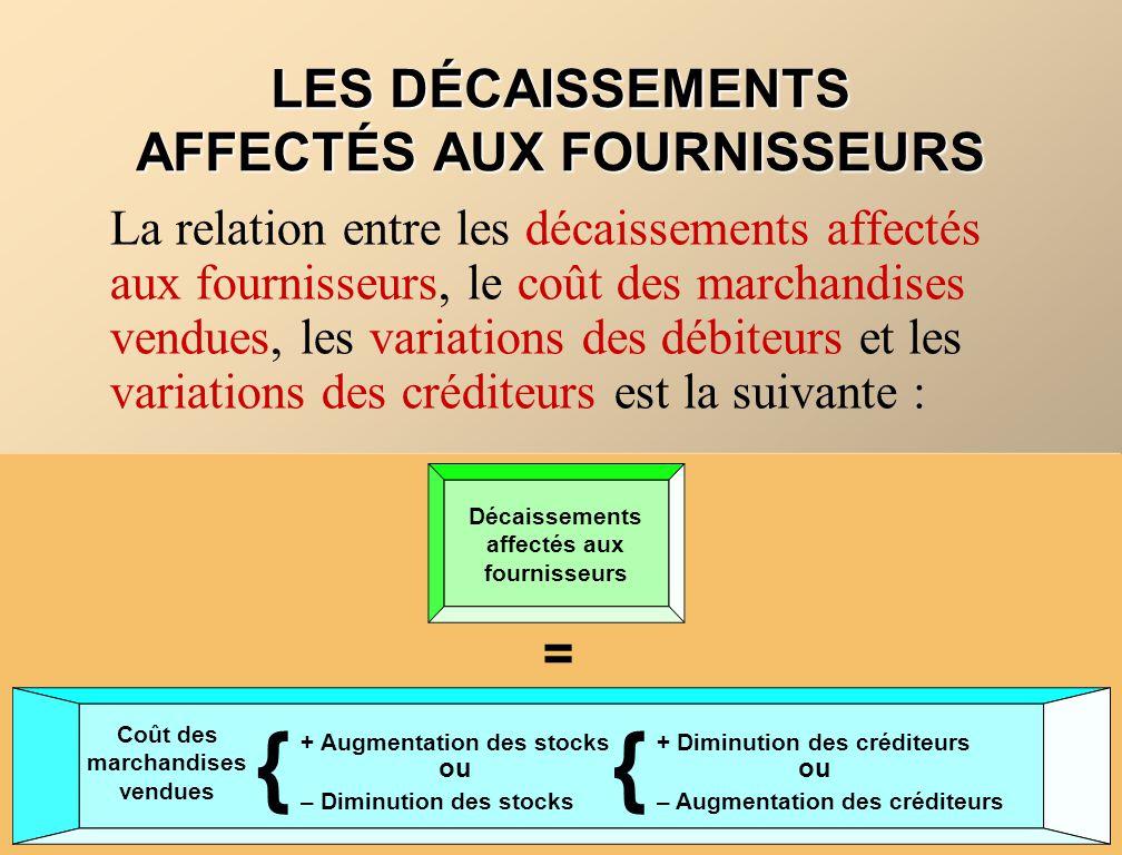 Décaissements affectés aux fournisseurs = Coût des marchandises vendues {{ + Diminution des créditeurs LES DÉCAISSEMENTS AFFECTÉS AUX FOURNISSEURS La