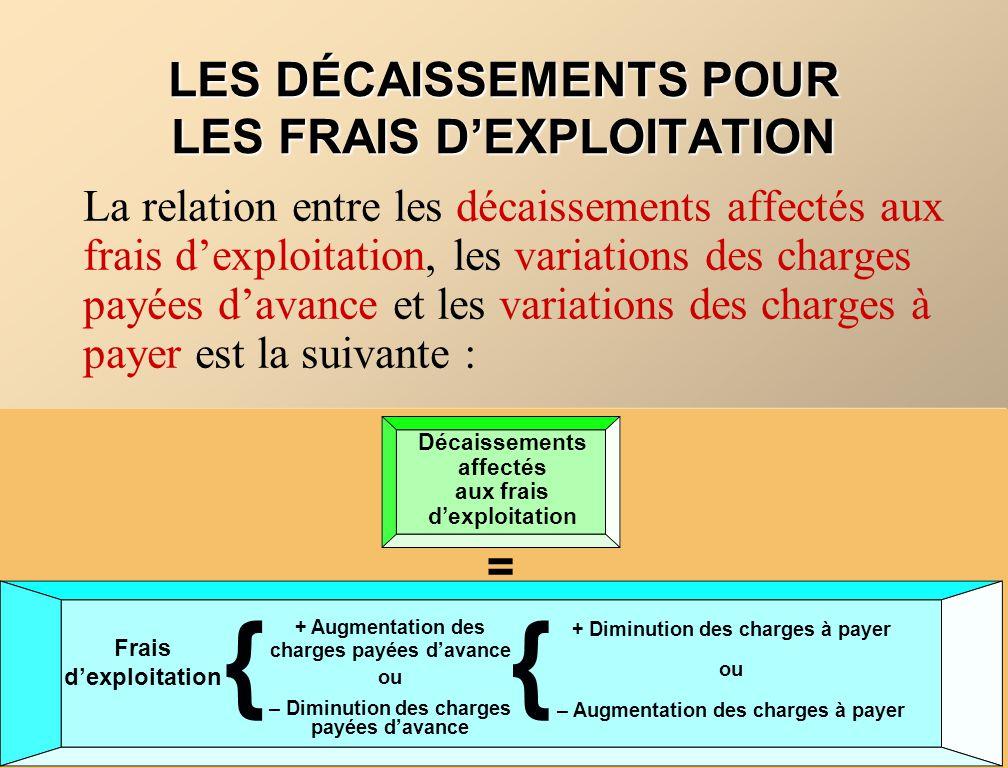 Décaissements affectés aux frais dexploitation + Augmentation des charges payées davance ou – Diminution des charges payées davance + Diminution des c
