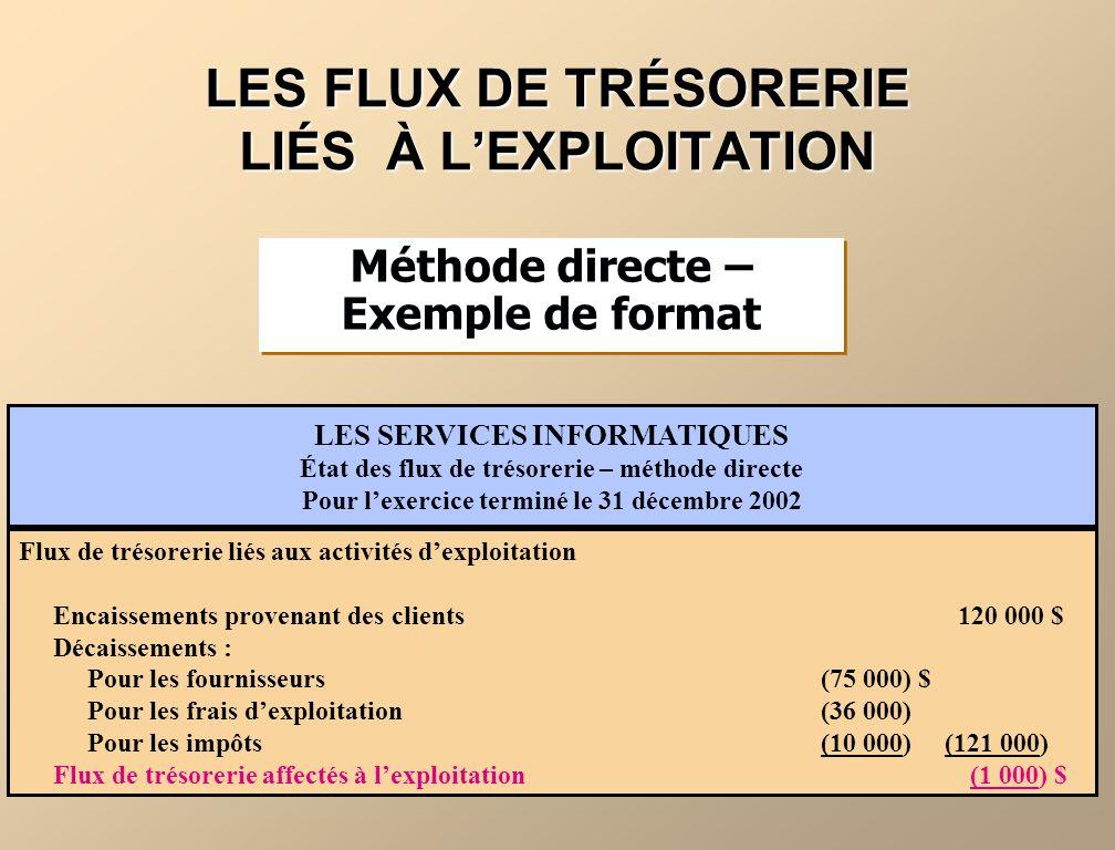 Flux de trésorerie liés aux activités dexploitation Encaissements provenant des clients 120 000 $ Décaissements : Pour les fournisseurs (75 000) $ Pou