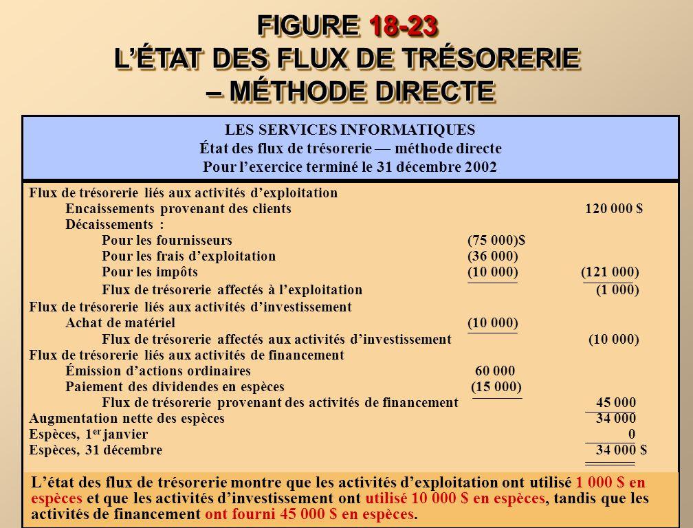 FIGURE 18-23 LÉTAT DES FLUX DE TRÉSORERIE – MÉTHODE DIRECTE Flux de trésorerie liés aux activités dexploitation Encaissements provenant des clients 12