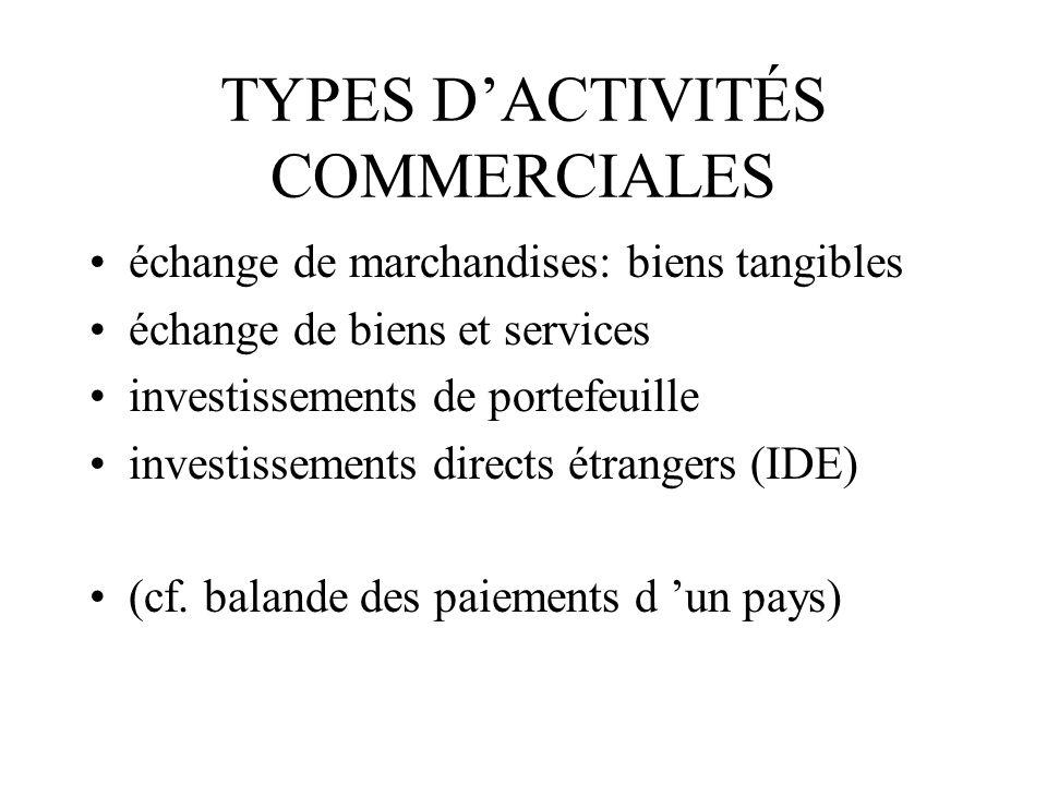 TYPES DACTIVITÉS COMMERCIALES échange de marchandises: biens tangibles échange de biens et services investissements de portefeuille investissements directs étrangers (IDE) (cf.