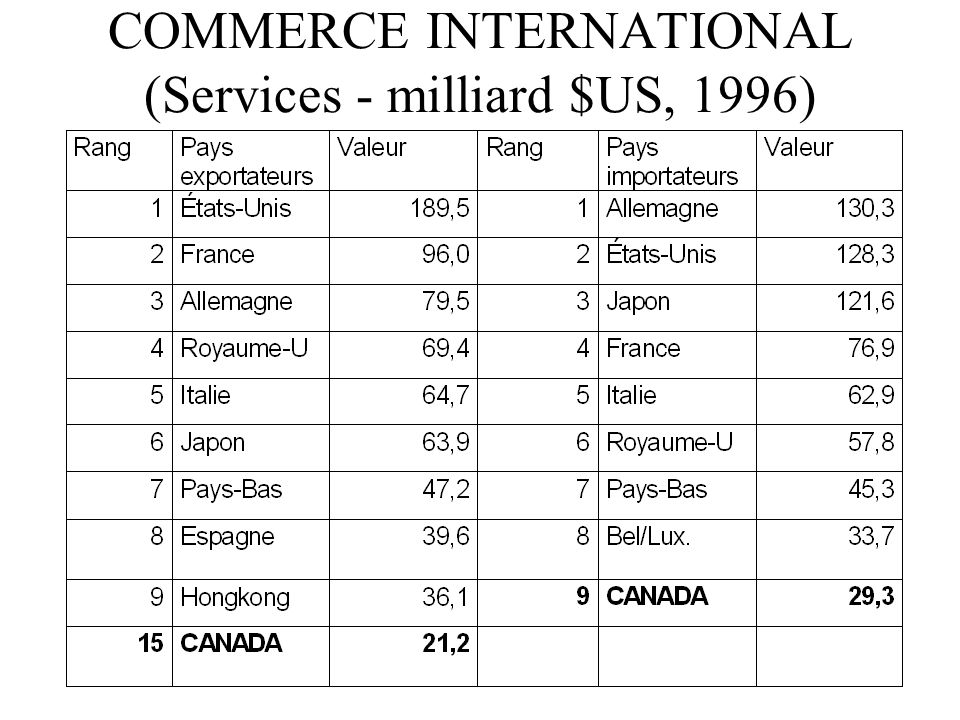 COMMERCE INTERNATIONAL (Services - milliard $US, 1996)