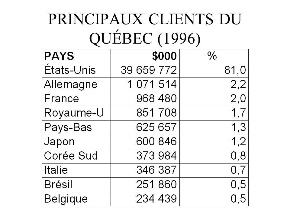 PRINCIPAUX CLIENTS DU QUÉBEC (1996)