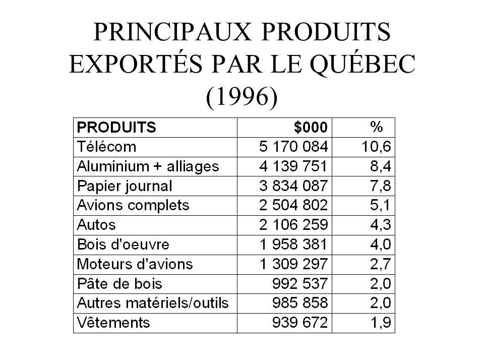 PRINCIPAUX PRODUITS EXPORTÉS PAR LE QUÉBEC (1996)