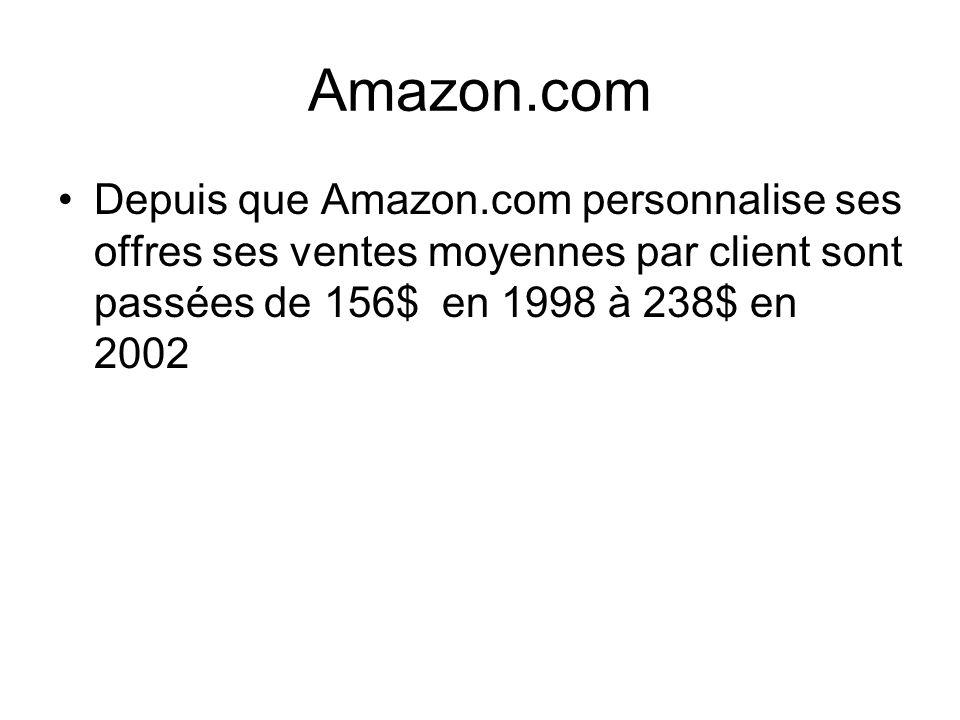 Amazon.com Depuis que Amazon.com personnalise ses offres ses ventes moyennes par client sont passées de 156$ en 1998 à 238$ en 2002