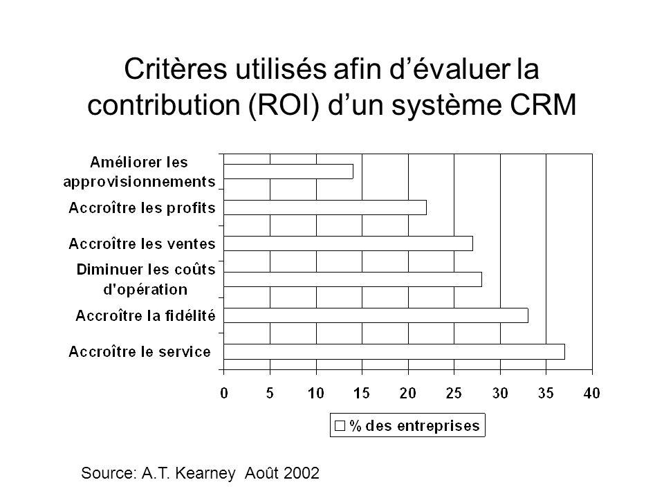 Critères utilisés afin dévaluer la contribution (ROI) dun système CRM Source: A.T.