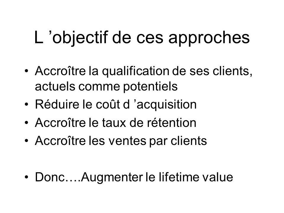 L objectif de ces approches Accroître la qualification de ses clients, actuels comme potentiels Réduire le coût d acquisition Accroître le taux de rétention Accroître les ventes par clients Donc….Augmenter le lifetime value