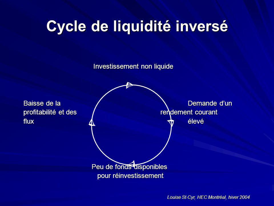 Louise St-Cyr, HEC Montréal, hiver 2004 Cycle de liquidité inversé Investissement non liquide Investissement non liquide Baisse de la Demande dun profitabilité et desrendement courant fluxélevé Peu de fonds disponibles Peu de fonds disponibles pour réinvestissement pour réinvestissement