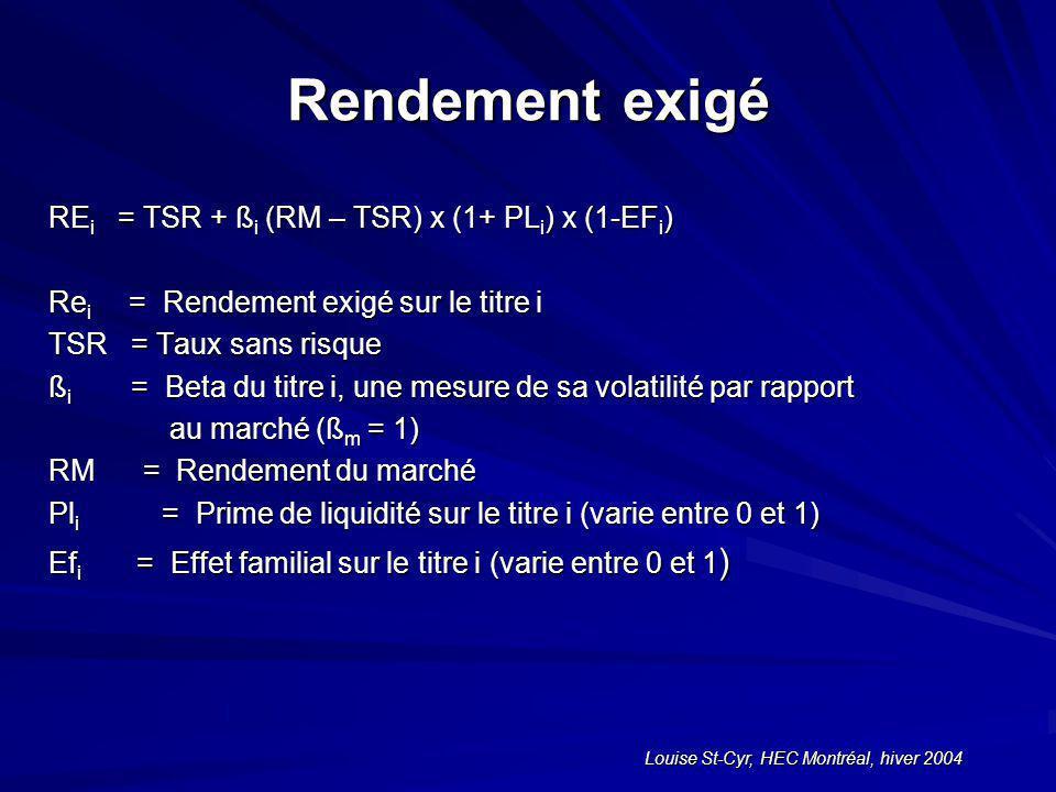 Louise St-Cyr, HEC Montréal, hiver 2004 Rendement exigé RE i = TSR + ß i (RM – TSR) x (1+ PL i ) x (1-EF i ) Re i = Rendement exigé sur le titre i TSR = Taux sans risque ß i = Beta du titre i, une mesure de sa volatilité par rapport au marché (ß m = 1) au marché (ß m = 1) RM = Rendement du marché Pl i = Prime de liquidité sur le titre i (varie entre 0 et 1) Ef i = Effet familial sur le titre i (varie entre 0 et 1 )