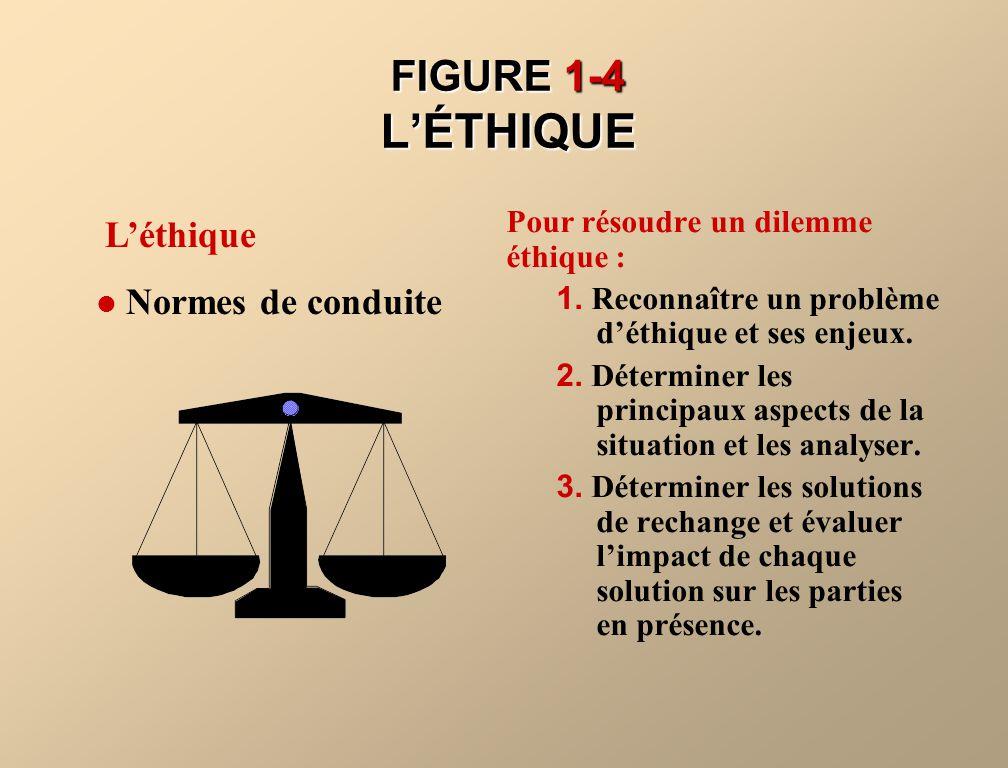 FIGURE 1-4 LÉTHIQUE Pour résoudre un dilemme éthique : 1. Reconnaître un problème déthique et ses enjeux. 2. Déterminer les principaux aspects de la s