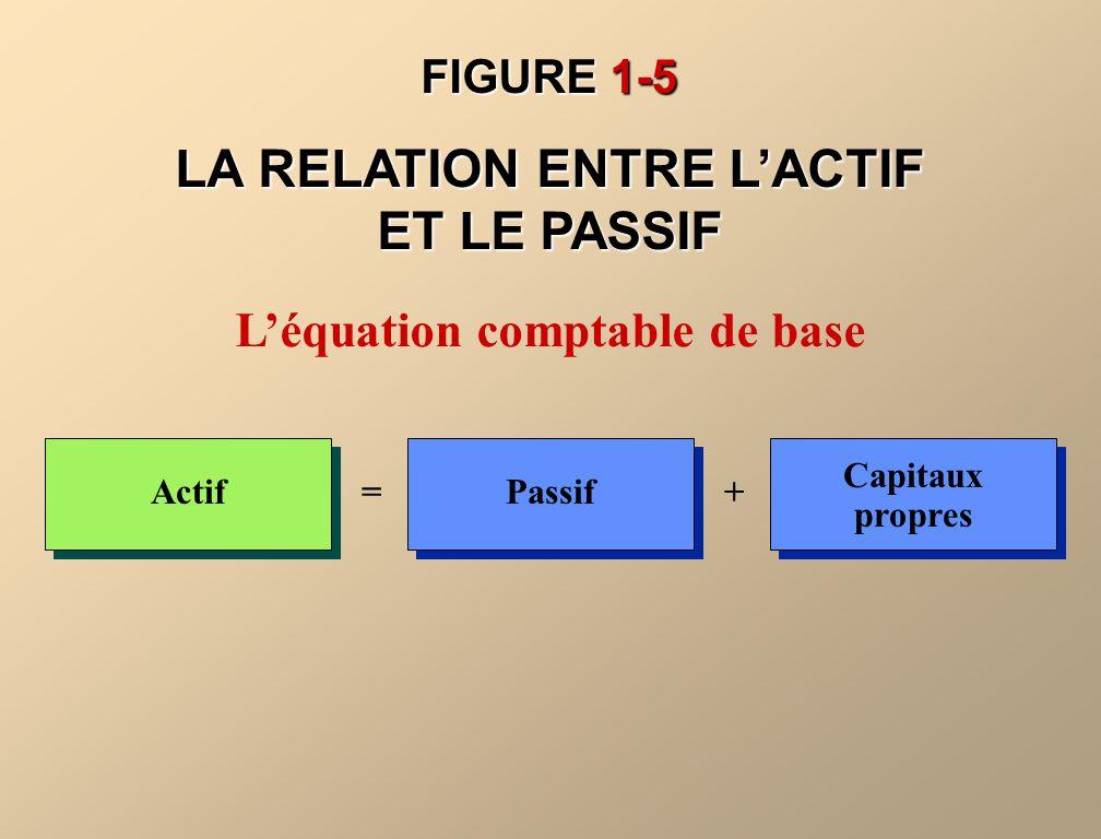 FIGURE 1-5 LA RELATION ENTRE LACTIF ET LE PASSIF Léquation comptable de base Actif=Passif+ Capitaux propres