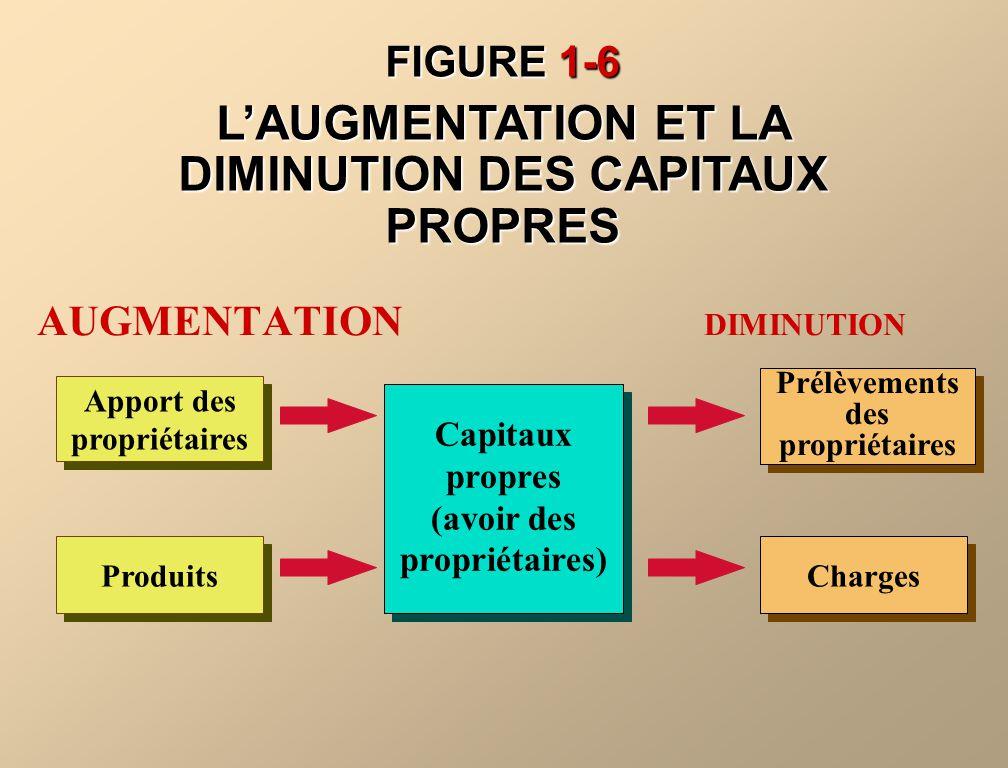FIGURE 1-6 LAUGMENTATION ET LA DIMINUTION DES CAPITAUX PROPRES Apport des propriétaires Produits Prélèvements des propriétaires Charges AUGMENTATION D