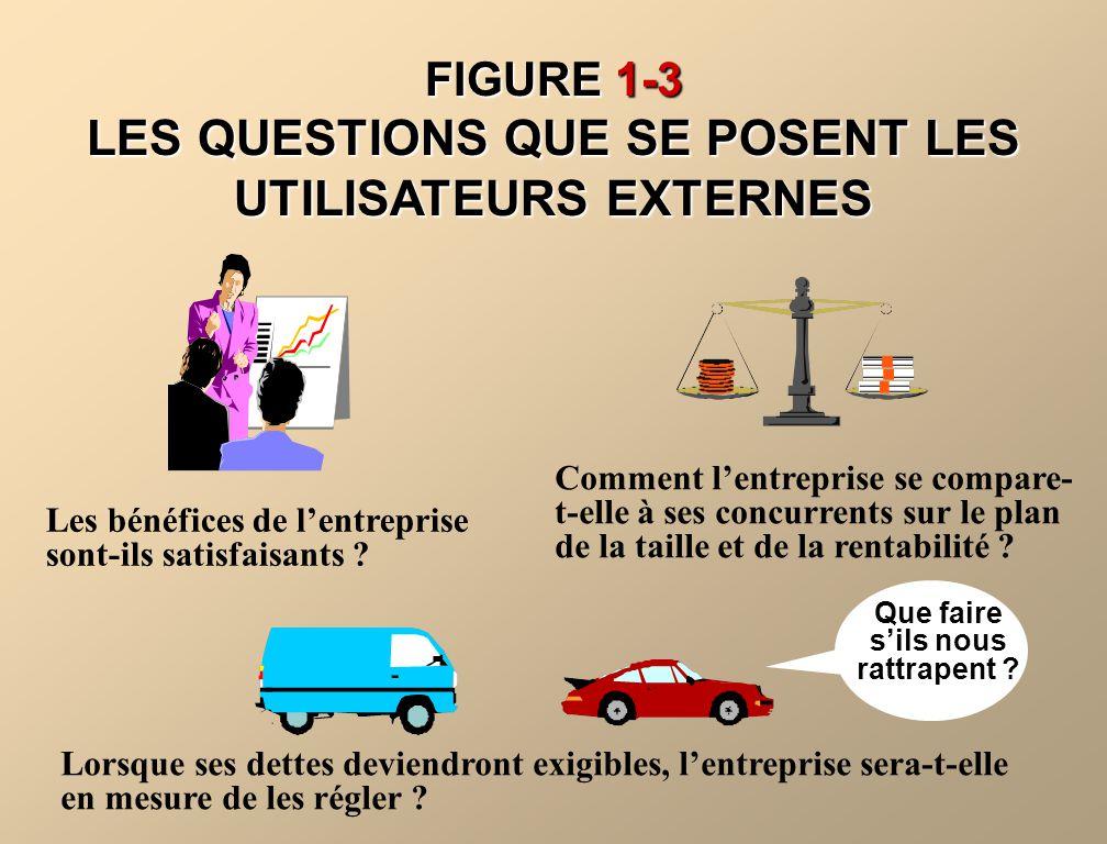 FIGURE 1-3 LES QUESTIONS QUE SE POSENT LES UTILISATEURS EXTERNES Les bénéfices de lentreprise sont-ils satisfaisants ? Comment lentreprise se compare-