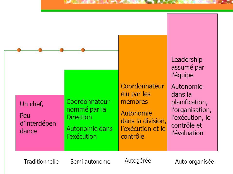 TraditionnelleSemi autonome Autogérée Auto organisée Un chef, Peu dinterdépen dance Coordonnateur nommé par la Direction Autonomie dans lexécution Coordonnateur élu par les membres Autonomie dans la division, lexécution et le contrôle Leadership assumé par léquipe Autonomie dans la planification, lorganisation, lexécution, le contrôle et lévaluation