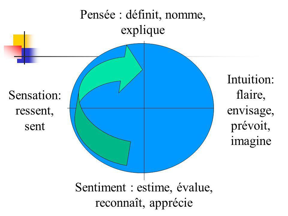 Pensée : définit, nomme, explique Sensation: ressent, sent Sentiment : estime, évalue, reconnaît, apprécie Intuition: flaire, envisage, prévoit, imagine