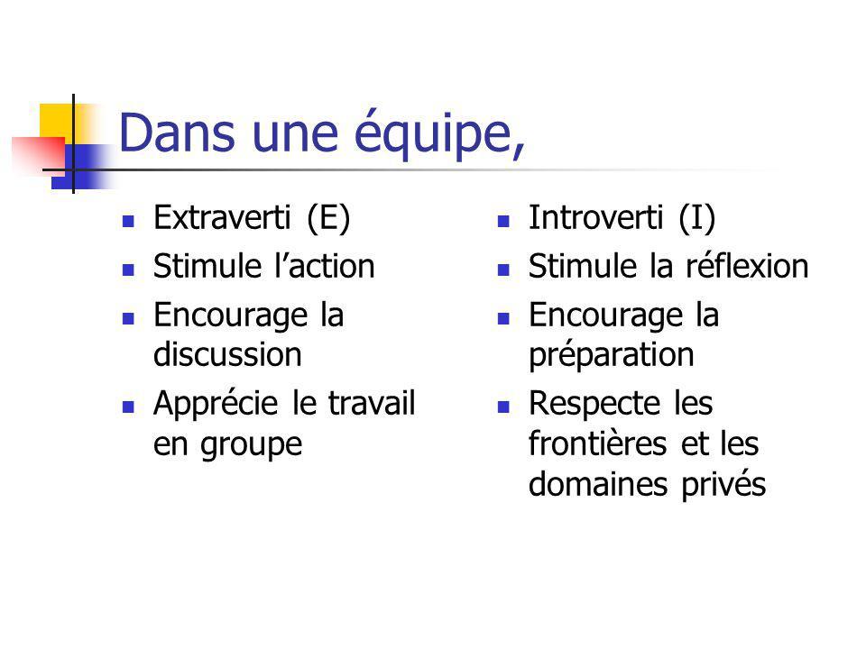 Dans une équipe, Extraverti (E) Stimule laction Encourage la discussion Apprécie le travail en groupe Introverti (I) Stimule la réflexion Encourage la préparation Respecte les frontières et les domaines privés