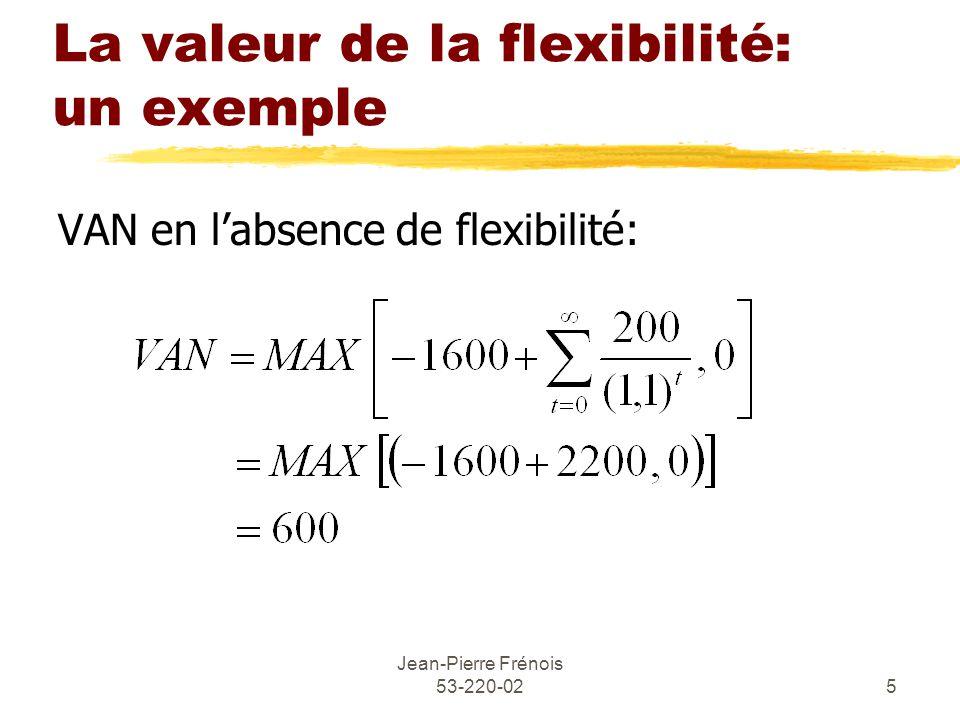 Jean-Pierre Frénois 53-220-025 La valeur de la flexibilité: un exemple VAN en labsence de flexibilité: