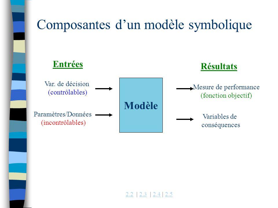 2.22.2 | 2.3 | 2.4 | 2.52.32.42.5 Composantes dun modèle symbolique Modèle Var. de décision (contrôlables) Paramètres/Données (incontrôlables) Variabl