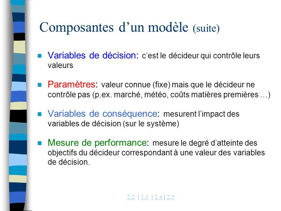 2.22.2 | 2.3 | 2.4 | 2.52.32.42.5 n Variables de décision: cest le décideur qui contrôle leurs valeurs n Paramètres: valeur connue (fixe) mais que le