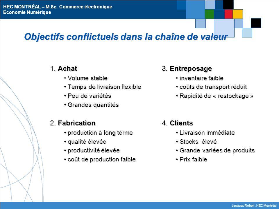 HEC MONTRÉAL – M.Sc. Commerce électronique Économie Numérique Jacques Robert, HEC Montréal Objectifs conflictuels dans la chaîne de valeur 1. Achat Vo