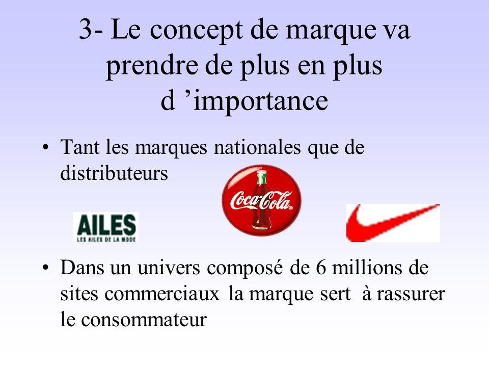 3- Le concept de marque va prendre de plus en plus d importance Tant les marques nationales que de distributeurs Dans un univers composé de 6 millions