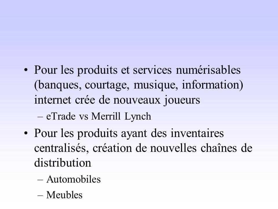 Pour les produits et services numérisables (banques, courtage, musique, information) internet crée de nouveaux joueurs –eTrade vs Merrill Lynch Pour l