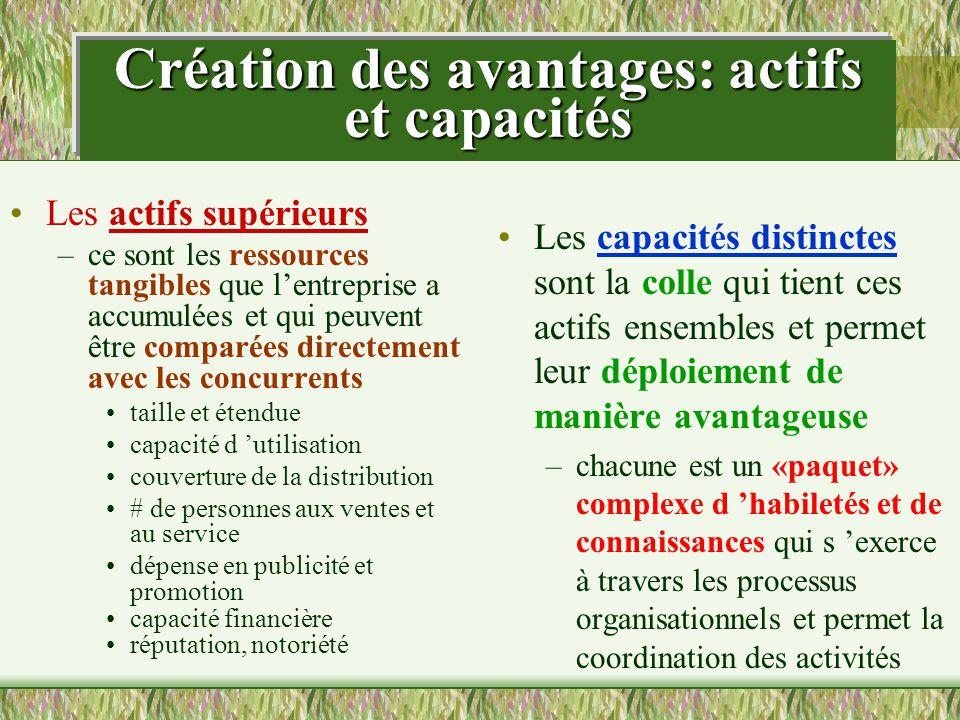Création des avantages: actifs et capacités Les actifs supérieurs –ce sont les ressources tangibles que lentreprise a accumulées et qui peuvent être c